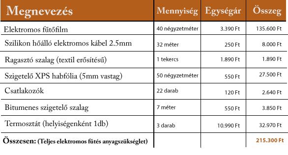padlófűtés- elektromos fűtés anyagszükséglet 50nm